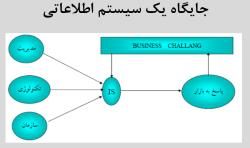 پاورپوینت مدلسازی اطلاعات سازمان