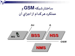 دانلود پاورپوینت ساختار شبکه GSM و عملكرد هر كدام از اجزای آن