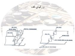 آموزش تصویری مراحل نصب و بازرسی مخازن ذخیره سقف شناور